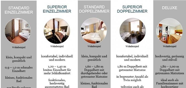 Übersichtlicher Zimmervergleicher der Kategorien Standard, Superior und Deluxe